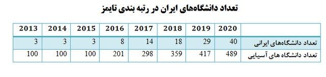 رتبه بندی دانشگاه های ایران